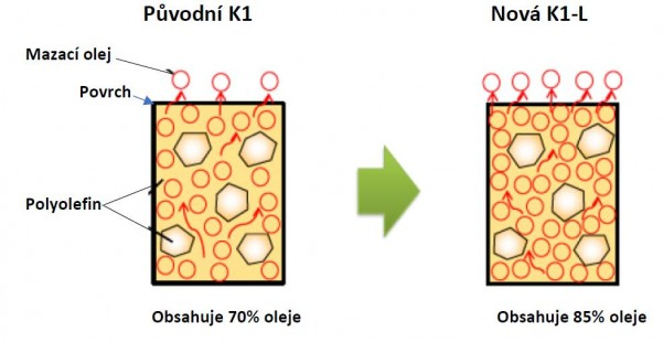 K1-L struktura